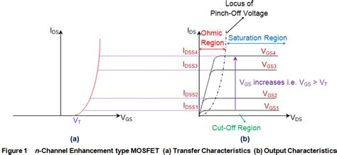 fet transistor characteristic fet transistor characteristic 28 images field effect