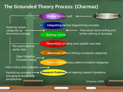 Memo Writing Grounded Theory Grounded Theory Presentation
