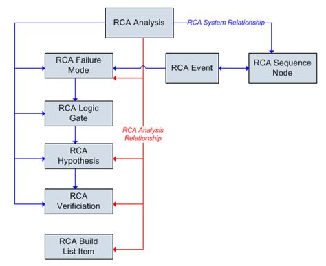 logic tree diagram overview of the event diagram and logic tree data model