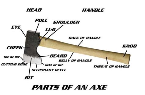 types of battle axes the parts of an axe wrencher s reference