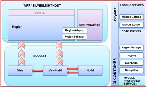 xaml layout in depth download mvvm in depth codeproject