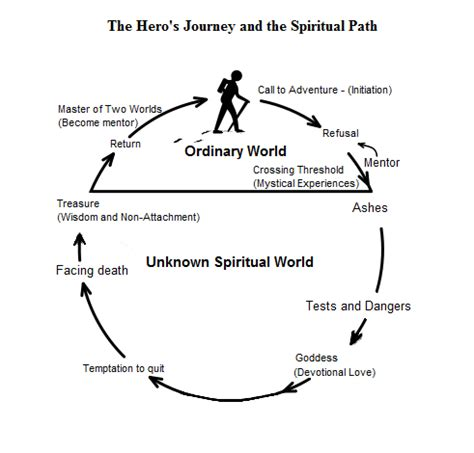 chasing your a spiritual journey from stress to success and peace books the hero s journey and the spiritual path the myrobalan seed
