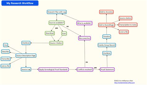 how to do a workflow onenote my family history files
