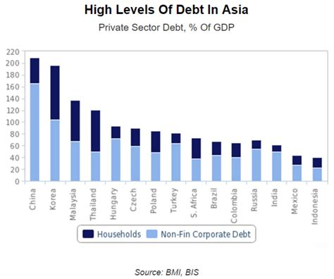 These Countries Are Ranked By These Four Asian Countries Rank Amongst The Most Indebted