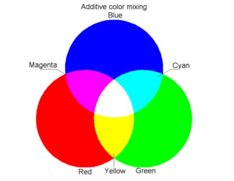 additive color mixing smart exchange usa additive color mixing