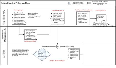 workflow mapping template workflow template overview