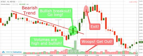 candlestick pattern volume day trading breakouts 4 simple trading strategies