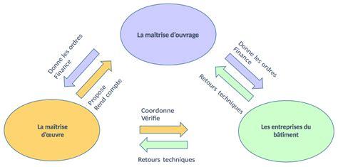 Maitre D Ouvrage by Ma 206 Trise D Ouvrage Et Construction Habitat Participatif Var