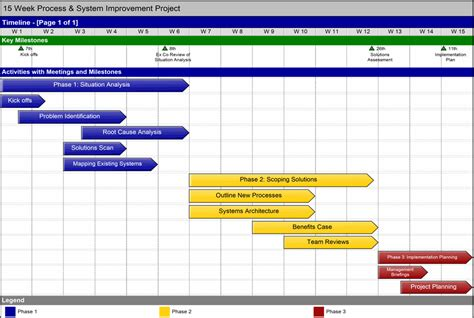 High Level Project Timeline Template Project Charters High Level Timeline Template