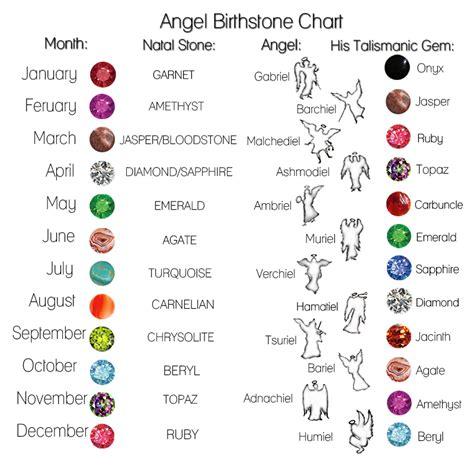 birthstone chart template angle birthstone chart birthstones gods and magic