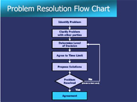 conflict resolution flowchart 6 best images of dispute resolution process flowchart