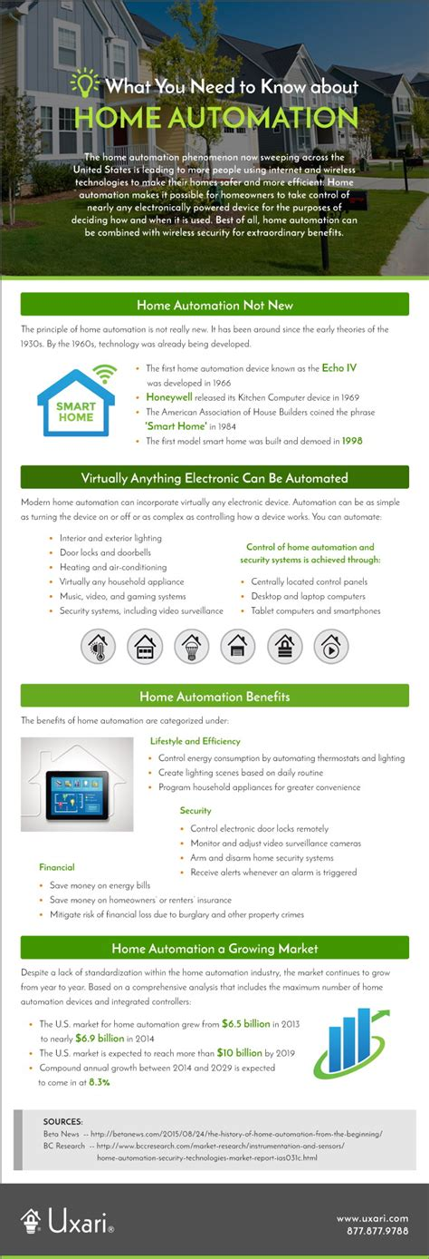 what you need to about home automation infographics