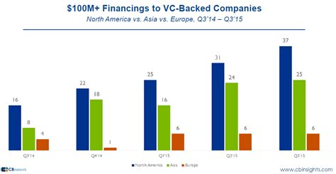 vc bank login the rise of mega rounds continues mega rounds raised