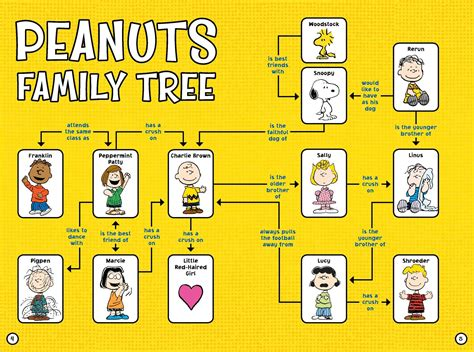 the complete peanuts family album the ultimate guide to charles m schulz s classic characters meet the peanuts book by charles m schulz