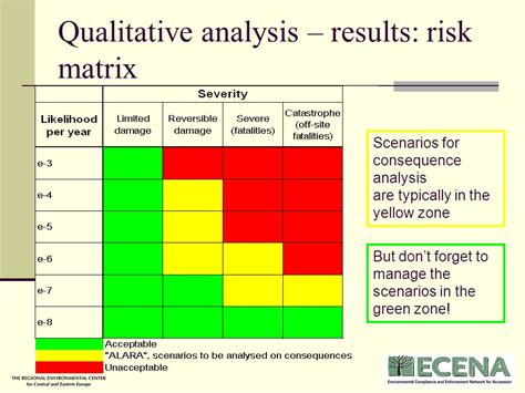 qualitative risk analysis template free ebook play scenarios conflict edits pdf
