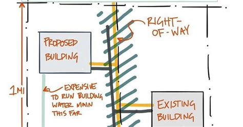 fighting architecture and design erosion sewer take priority because you dont want to fight gravity