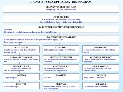 cognitive conceptualization diagram ppt cognitive behavior therapy from to insight