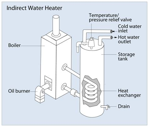 Abc Plumbing Heating Cooling Electric by Indirect Water Heater Myhomescience