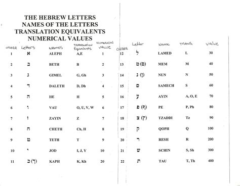 Letter In Number related keywords suggestions for hebrew numbers translation