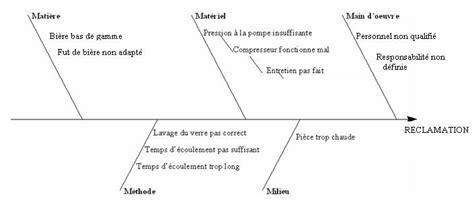diagramme d ishikawa exercice corrigé pdf qpse