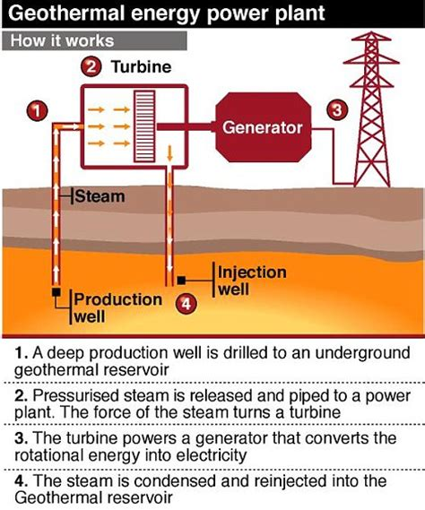 How Does A Planter Work by Geothermal Power Plant That Could Run 5 000 Homes