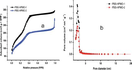 xrd pattern of pbs powder xrd patterns of pbs hpmo 1 a pbs hpmo 2 and cu