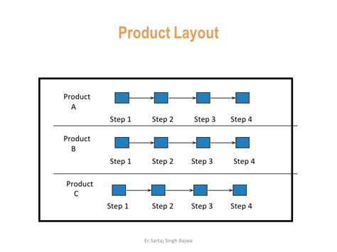 product layout products layout types
