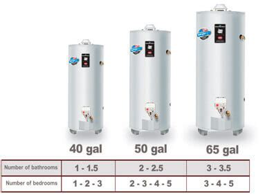 2018 Costs To Install A Hot Water Heater
