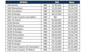 price list of new cars in india prices of volvo cars revised in india the financial express
