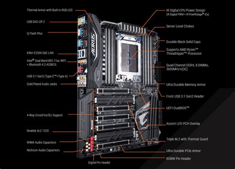 Diskon Gigabyte X399 Aorus Gaming 7 gigabyte x399 aorus gaming 7 motherboard features