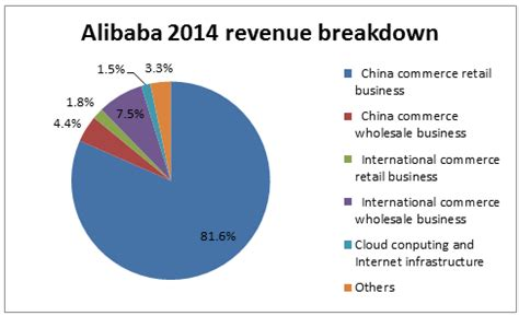 alibaba revenue model alibaba winner in both growth and profitability but