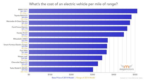 Electric Vehicles Price Range Electric Car With Best Price Per Mile Of Range Is Tesla