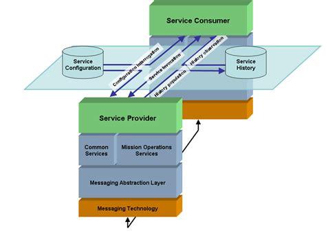 layer diagram file ccsds sm c layer diagram png