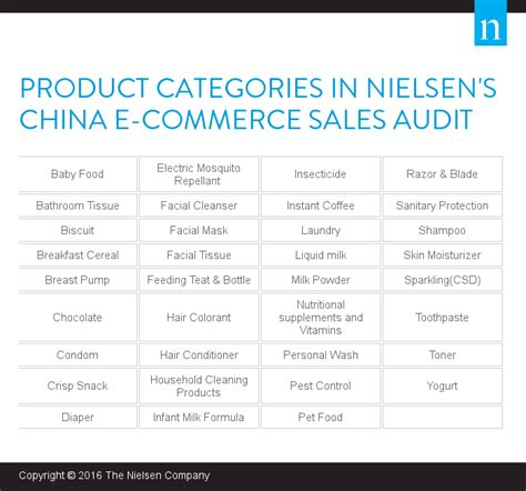the best three product categories china s e commerce market untapped potential for global companies news center nielsen