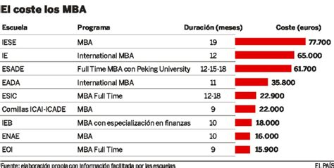 Costo Mba Columbia by 191 Cu 225 Nto Cuesta Un Mba Empresas Cinco D 237 As
