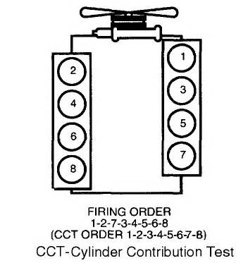 ford f250 cylinder location for ford 7 3 2000 powerstroke