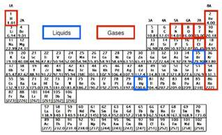 the elements of the periodic table chemistry