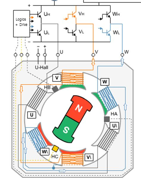 how motor works how does a bldc motor works quora