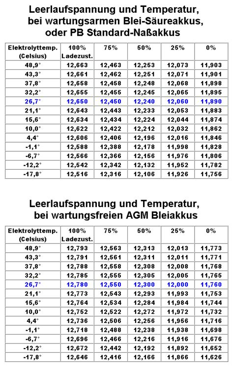 Motorrad Batterie Tot by Pc41 Motorrad Nach Blinkeraustausch Tot