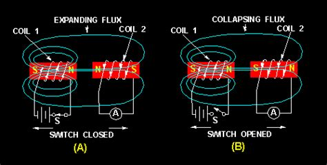 coil inductor define power loss in an inductor