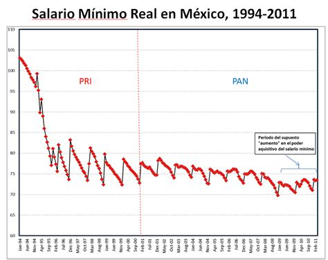 salario mnimo profesional 2016 mxico salario mnimo 2017 en chile salario minimo 2017 autos post