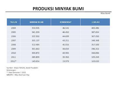 Daftar Minyak Zaitun Di Indo data statistik minyak bumi indonesia 2004 2012 bahan bakar gas