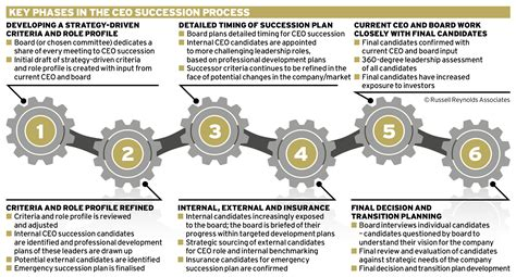 ceo transition plan template ceo transition plan template crest professional
