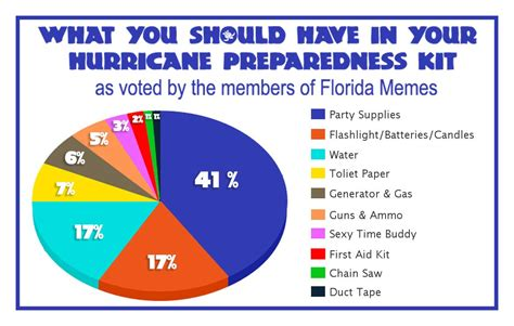 Meme Categories - florida hurricane preparedness meme waterfront