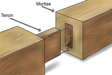 cut  mortise  tenon joint   wood chisel
