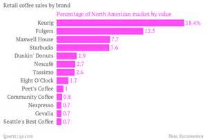 America loves K cups, but instant coffee rules the world ? Quartz