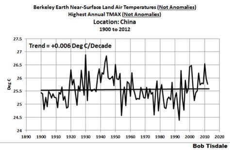 beispiele daf 252 r wie die verwen 173 dung temperatur anomalie daten anstatt abso 173 luter temperatur