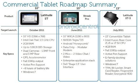 android release names dell s 10 inch android and windows tablets get names specs release dates