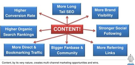 Content Marketing Strategy  Creation and Tips for Business