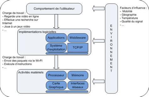 consommation ectrique d un ordinateur de bureau consommation 233 nerg 233 tique d un smartphone wikip 233 dia